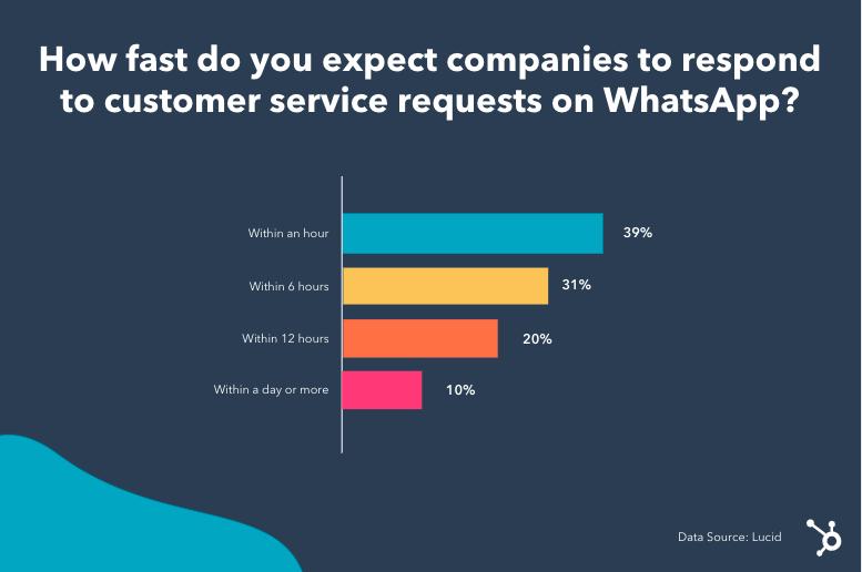 WhatsApp-response-times