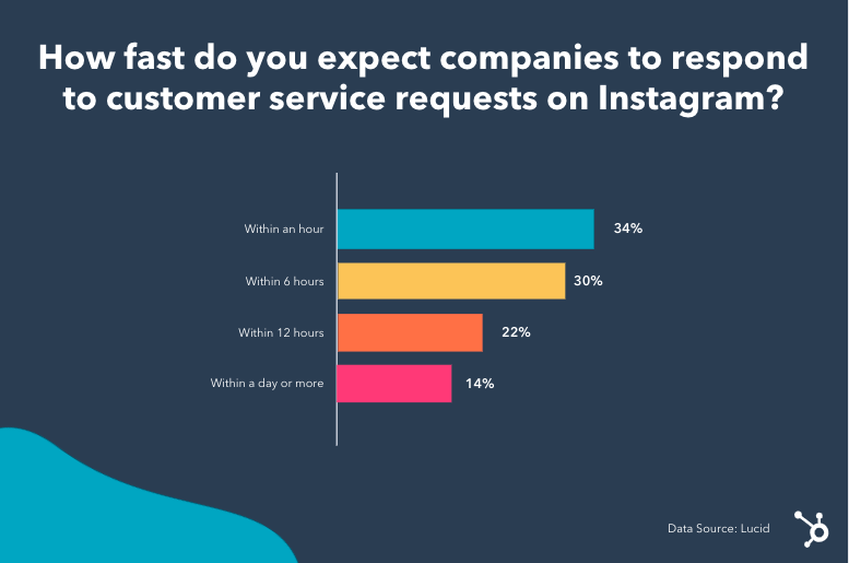 Instagram-response-times