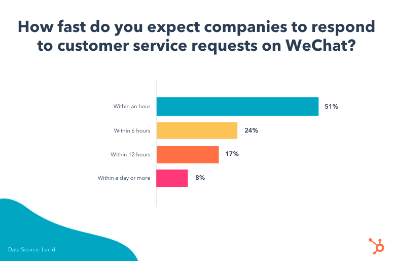 WeChat-Response-times