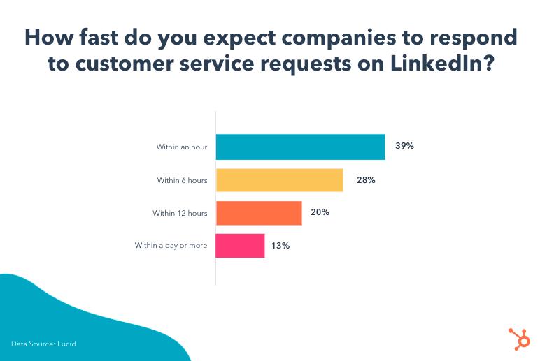 LinkedIn-response-times