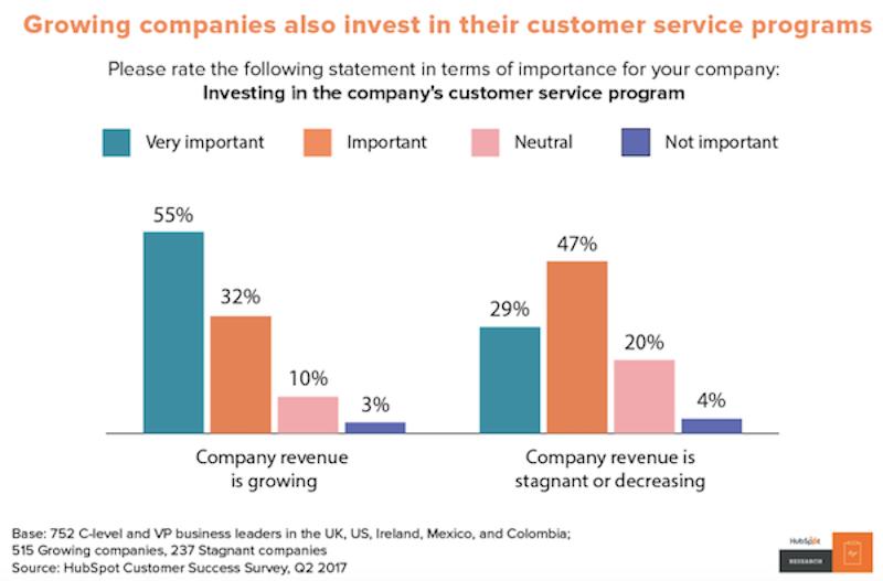 customer-service-programs