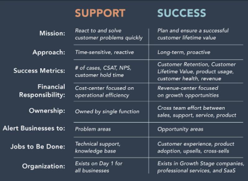 support-vs-success