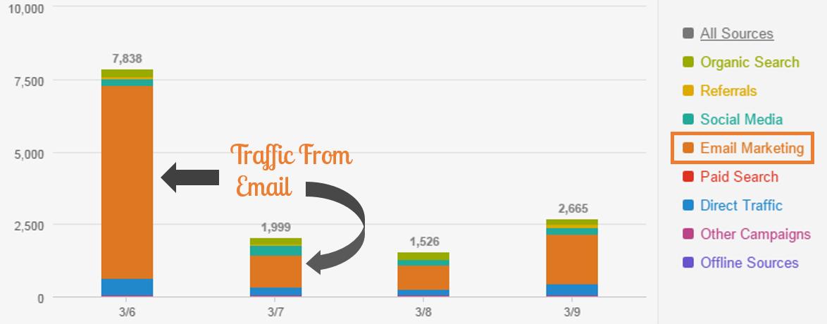 initial-blog-post-traffic-2.png