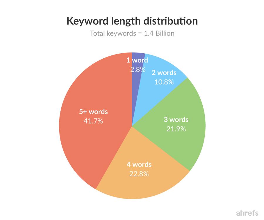 Produção de conteúdo para sites e blogs. O que mudou e a nova tendencia cauda longa.