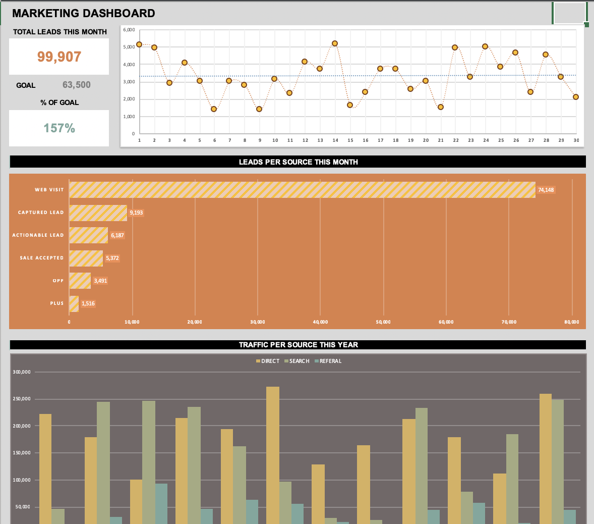 KPI Dashboards & How to Use Them in Your Marketing 4
