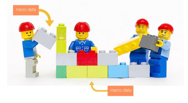 Talking Data Part 2: Macro Data vs. Micro Data