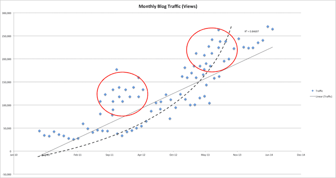 Scatter plot graph showing multiple regression analysis
