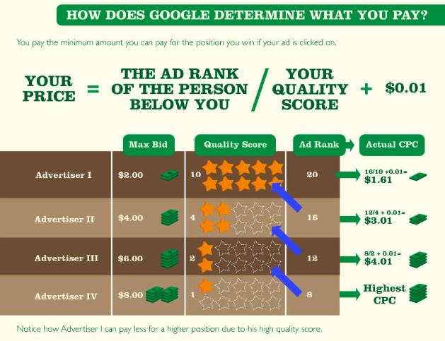 Google Ads Bid Pricing