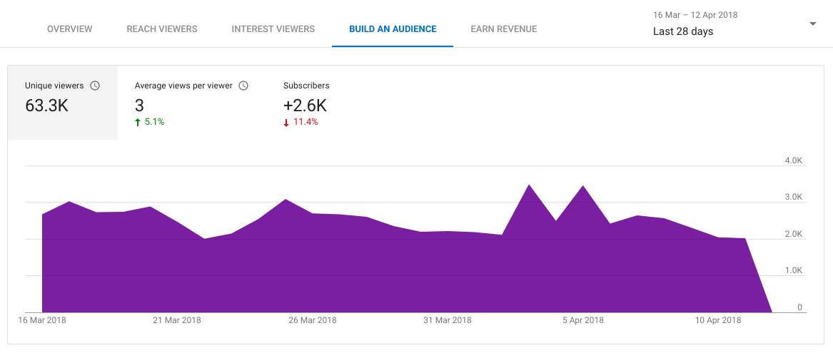 YouTube Analytics: The 15 Metrics That Actually Matter