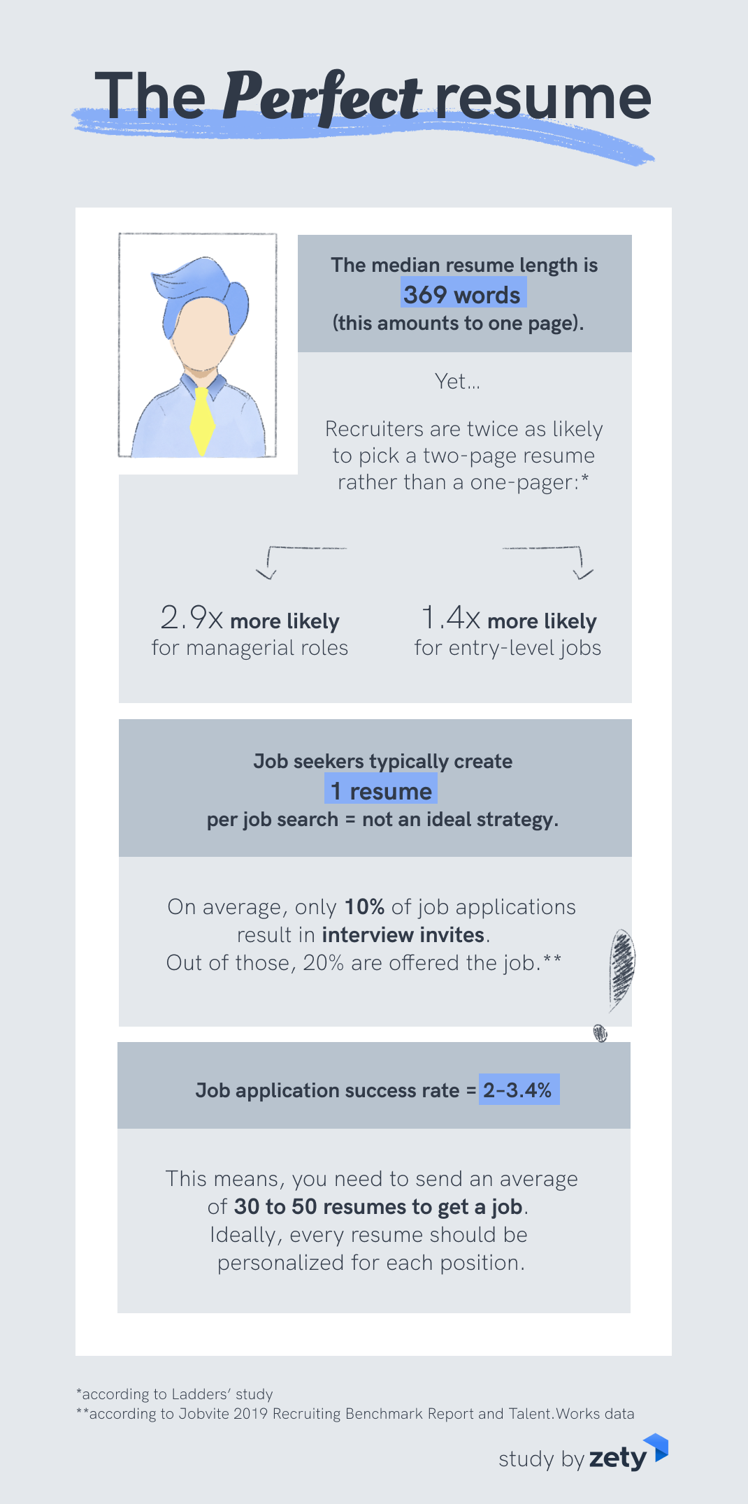How To Create A Winning Resume In 2020 New Data