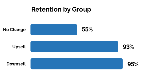 retention by group graph