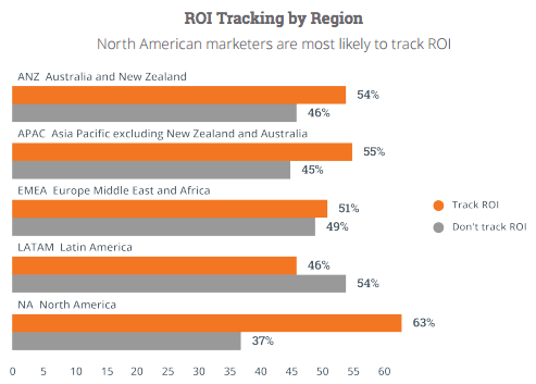 roi-tracking-by-region.png