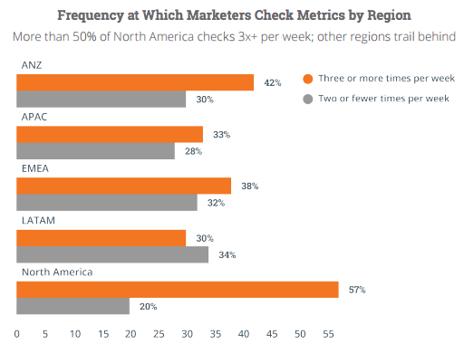 roi-tracking-frequency-by-region.png