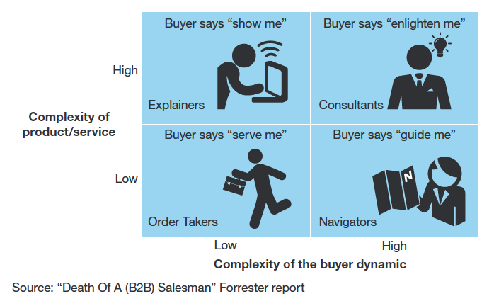 Which Types of Salespeople Will Become Obsolete in 2020? [Webinar]