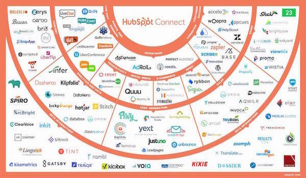 Grow Better With the New HubSpot Connect Directory