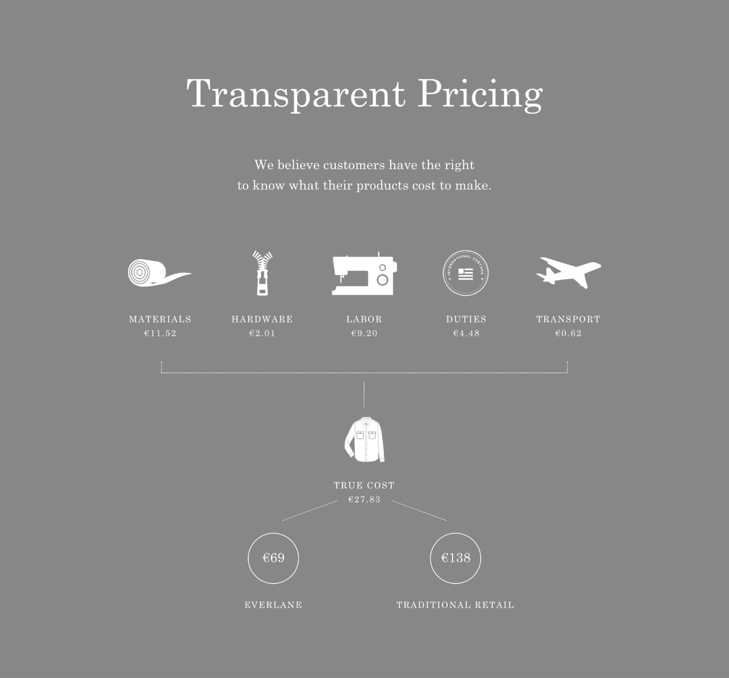Everlane Transparent Pricing Screenshot