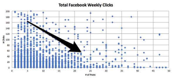 total facebook weekly clicks.png  How Frequently Should I Publish on Social Media? A HubSpot Experiment total 20facebook 20weekly 20clicks
