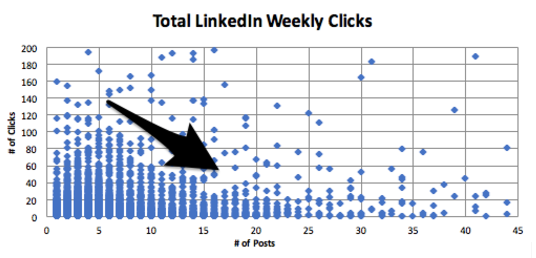 total linkedin weekly clicks.png  How Frequently Should I Publish on Social Media? A HubSpot Experiment total 20linkedin 20weekly 20clicks
