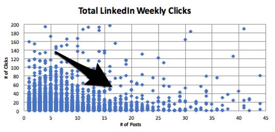 total linkedin weekly clicks.png