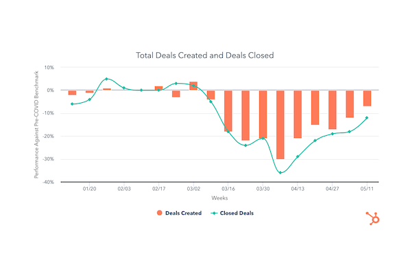 Deal Pipelines Gain Positive Momentum in Mid-May [COVID-19 Benchmark Data]