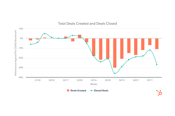 After Recent Improvement, Deal Pipelines Shaky Last Week