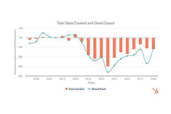 Deals Closed Rise Significantly as May Comes to an End [COVID-19 Benchmark Data]