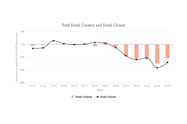 Deal Creation Bounces Back After Early April Lows [COVID-19 Benchmark Data, Updated Weekly]
