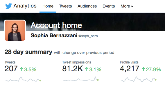 Twitter's native analytics tool