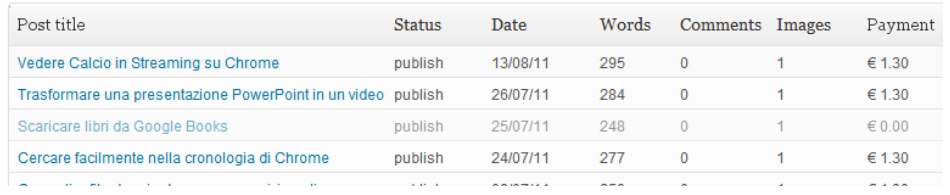 Post Pay Counter WordPress Plugin