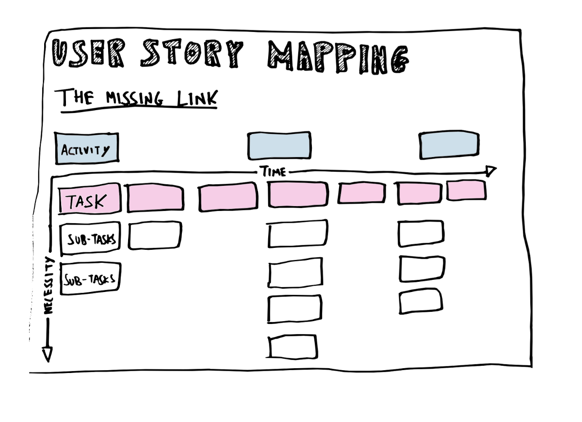 user-story-mapping
