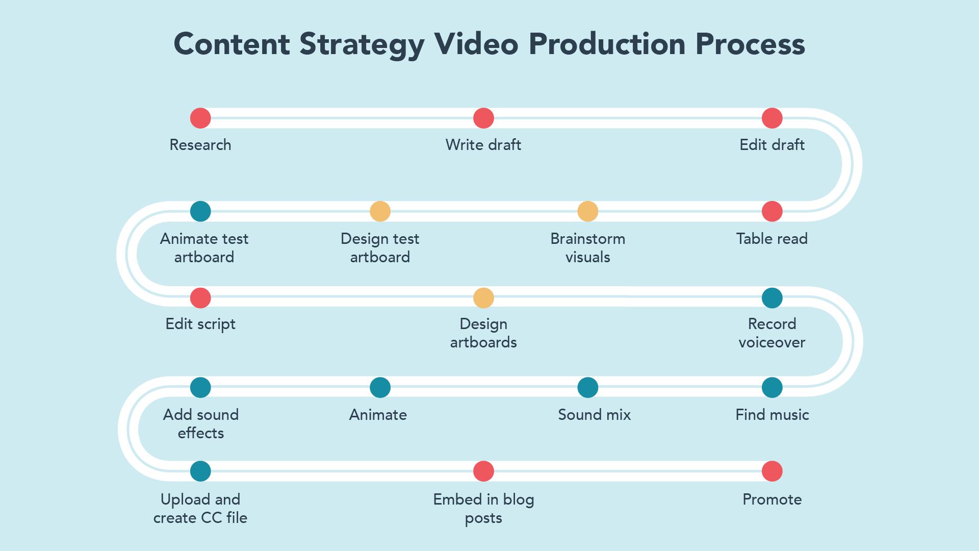 video-process-1