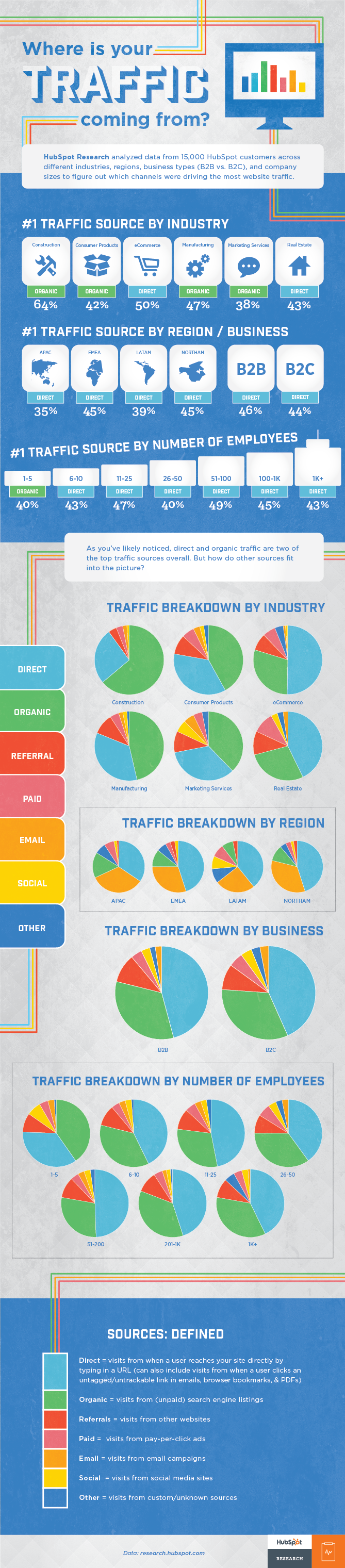where-is-your-traffic-coming-from-infographic.png